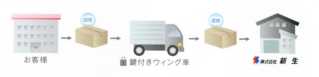 機密書類の輸送